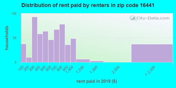 16441 rent paid by renters