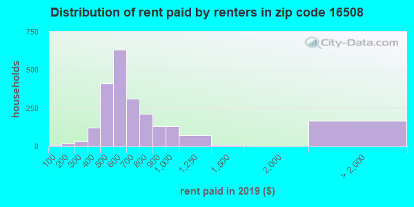 16508 rent paid by renters
