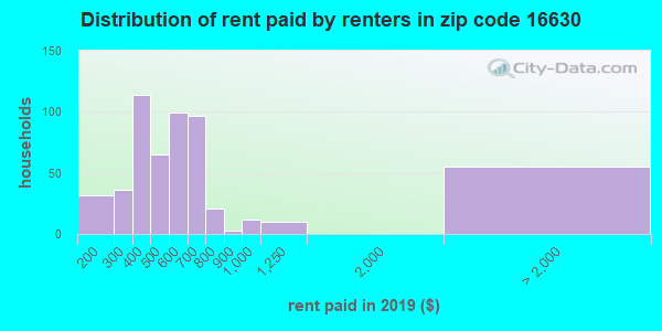 16630 rent paid by renters