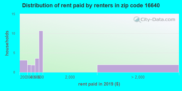 16640 rent paid by renters