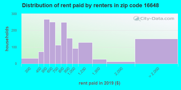 16648 rent paid by renters
