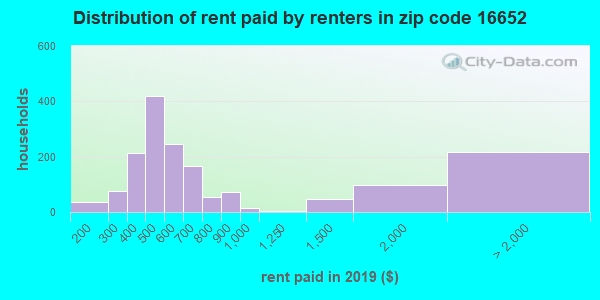 16652 rent paid by renters
