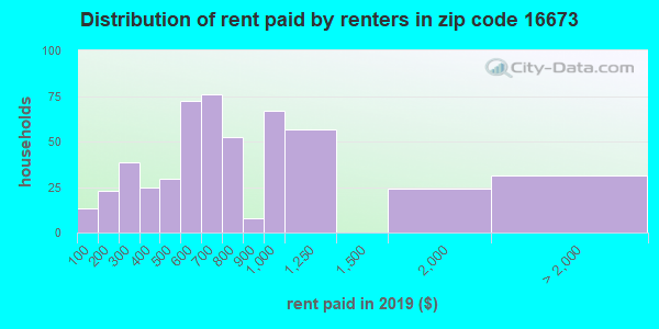 16673 rent paid by renters