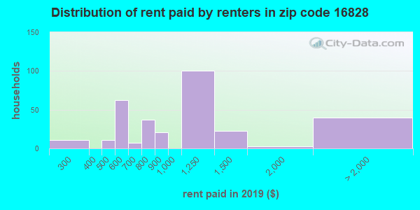 16828 rent paid by renters