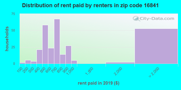 16841 rent paid by renters