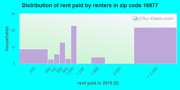 16877 rent paid by renters