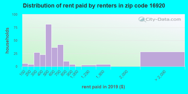 16920 rent paid by renters