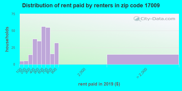 17009 rent paid by renters
