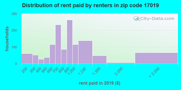 17019 rent paid by renters