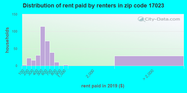 17023 rent paid by renters