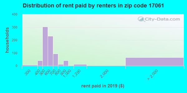 17061 rent paid by renters