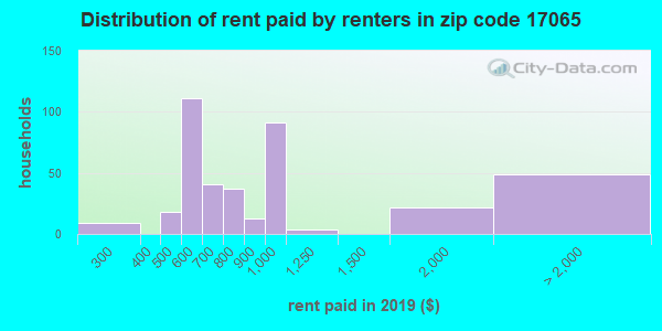 17065 rent paid by renters