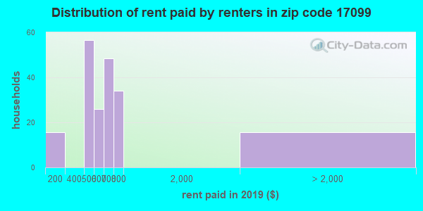 17099 rent paid by renters