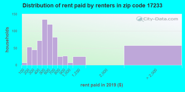 Rent paid by renters in 2013 in zip code 17233