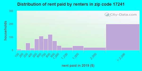 17241 rent paid by renters