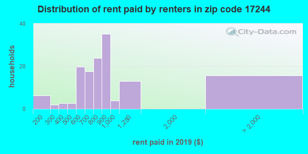 Rent paid by renters in 2013 in zip code 17244