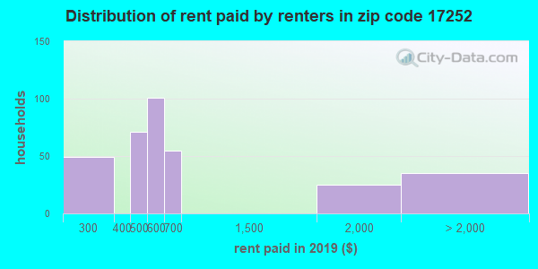 17252 rent paid by renters