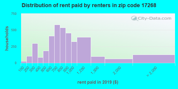 17268 rent paid by renters