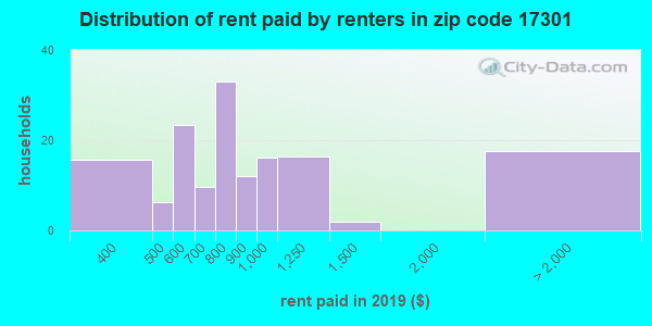 17301 rent paid by renters