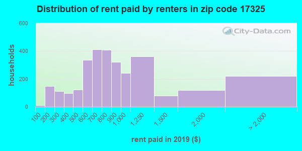 17325 rent paid by renters
