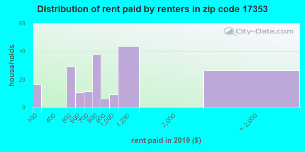 17353 rent paid by renters
