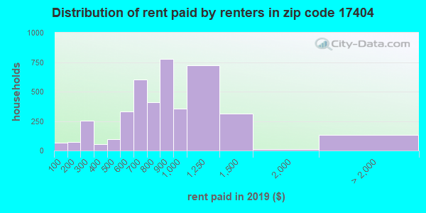 17404 rent paid by renters