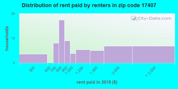 17407 rent paid by renters