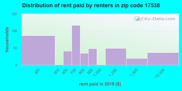 17538 rent paid by renters
