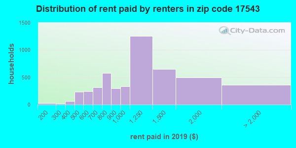 17543 rent paid by renters
