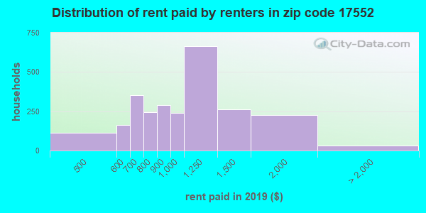 17552 rent paid by renters