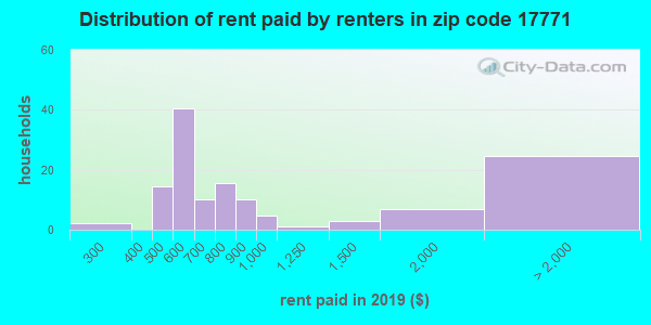 17771 rent paid by renters