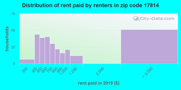 17814 rent paid by renters