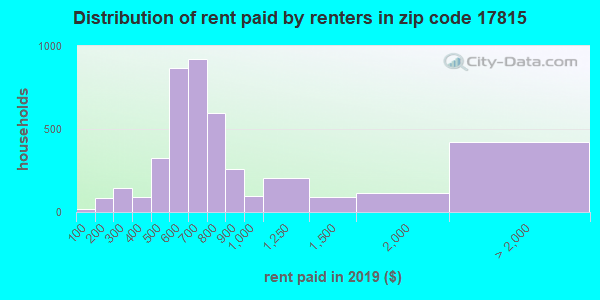 17815 rent paid by renters