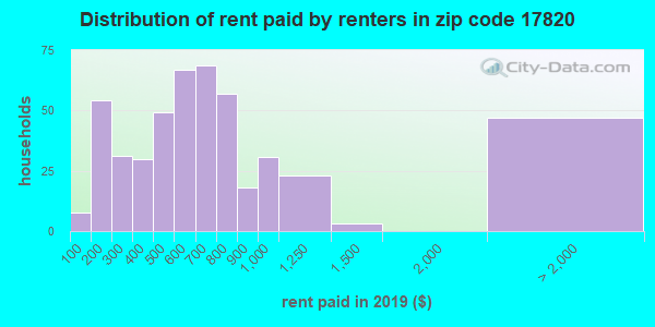 17820 rent paid by renters