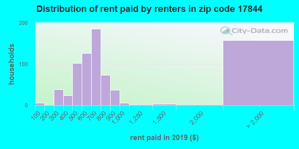 17844 rent paid by renters