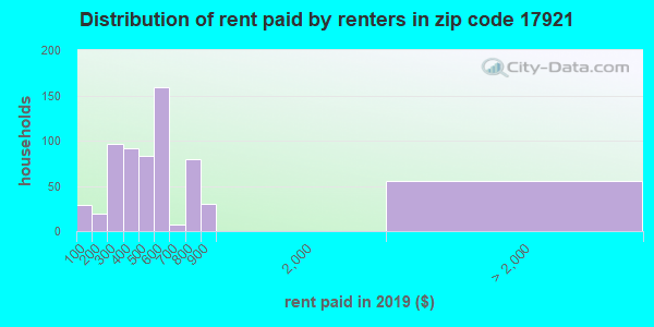 17921 rent paid by renters