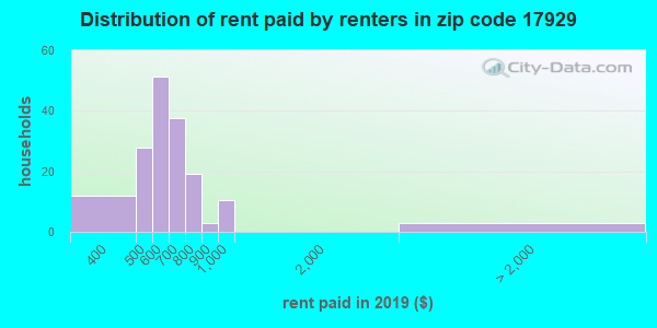 Rent paid by renters in 2016 in zip code 17929