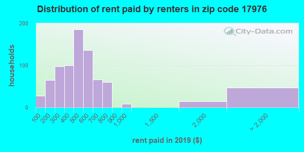 17976 rent paid by renters