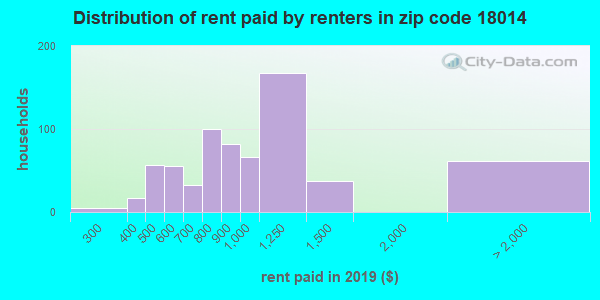 18014 rent paid by renters