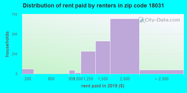 18031 rent paid by renters