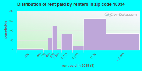 18034 rent paid by renters