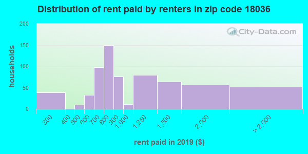 18036 rent paid by renters