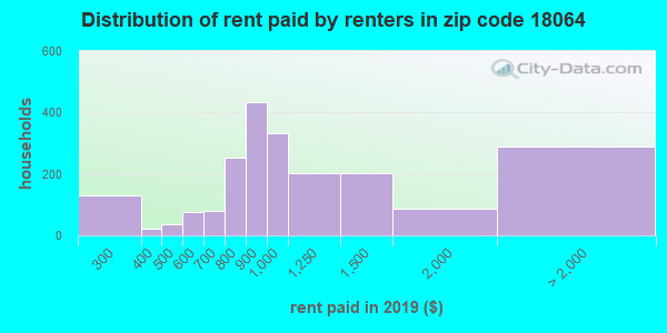 18064 rent paid by renters