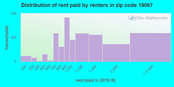 18067 rent paid by renters