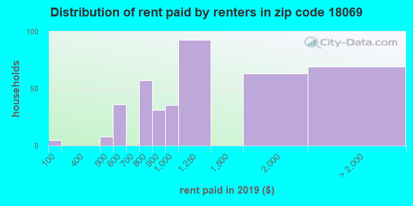 18069 rent paid by renters