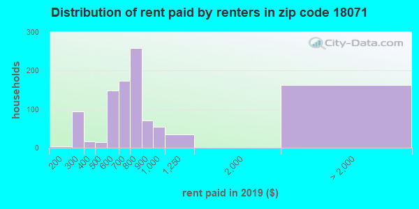 18071 rent paid by renters
