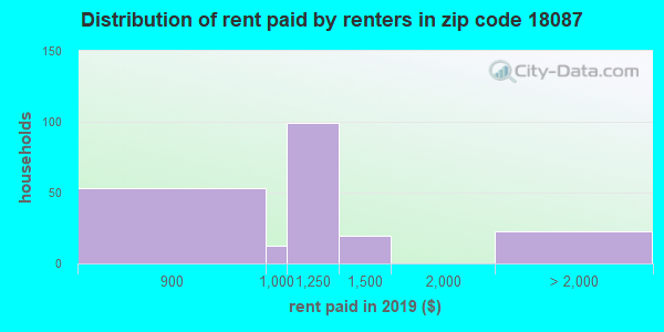 18087 rent paid by renters