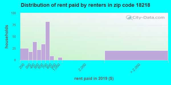 18218 rent paid by renters