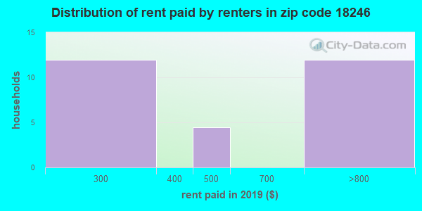 18246 rent paid by renters
