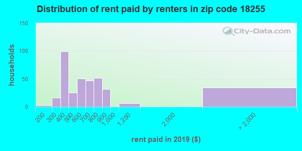 18255 rent paid by renters